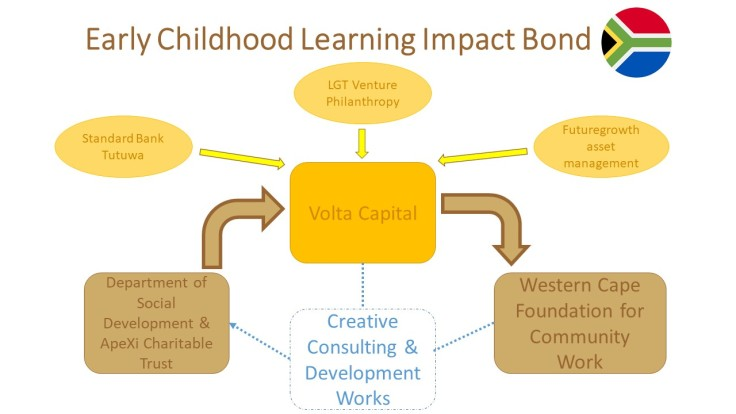 Early_Childhood_Learning_Impact_Bond_SA