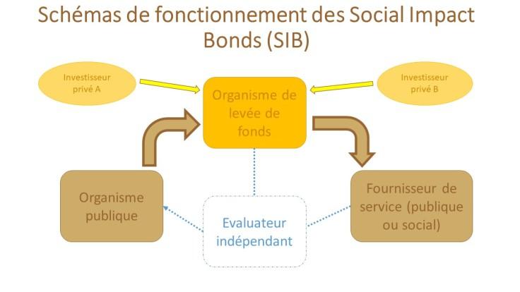 Schémas_de_fonctionnement_des_SIB